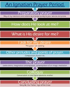 Ignation Prayer